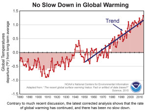 (Source: Materials provided by NOAA.)