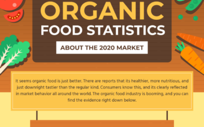 100+ Interesting Stats About Organic Agriculture in 2020
