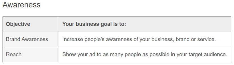 Awareness Facebook Marketing Objective