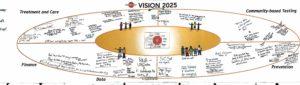 End Hep C SF Vision 2025