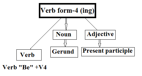 -Ing form Chart