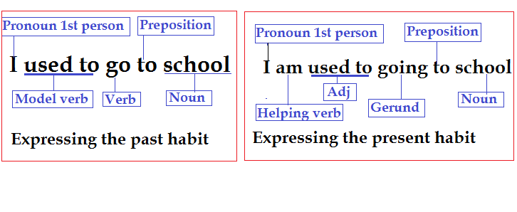 Explaining the present and past habit using the used to grammar.