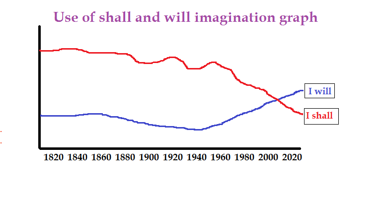 Use of will and shall graph