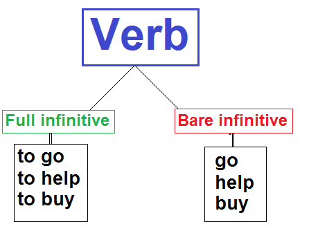 Bare infinitive by Alok Pandey http://learntospeakenglishfluently.com/