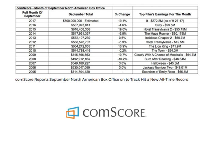 comScore Reports September North American Box Office on Track to Hit a New All-Time Record