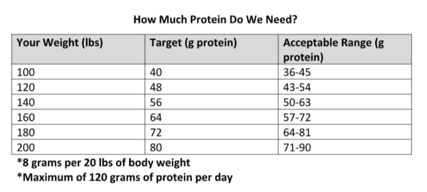 How much protein we need