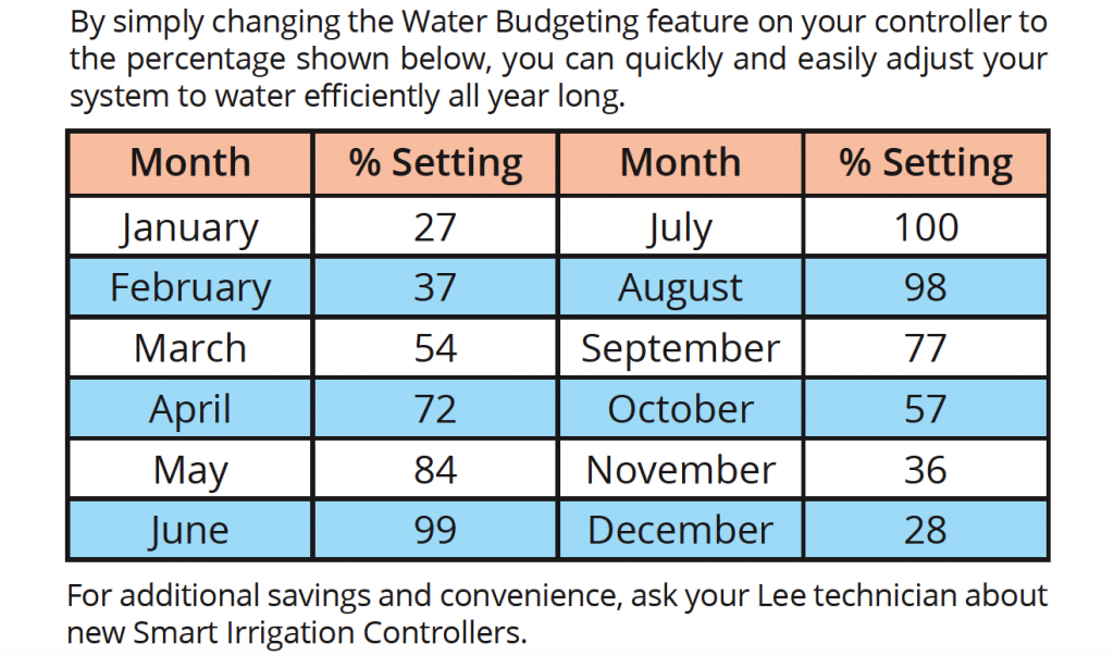 seasonal water adjustments for sprinkler systems in north Texas