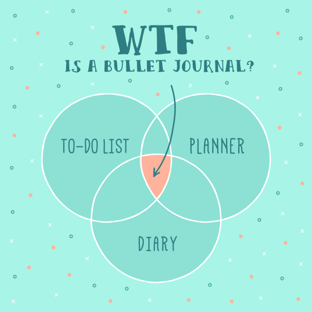 bullet journal, bujo, to-do list, planner, diary, crafty, organization
