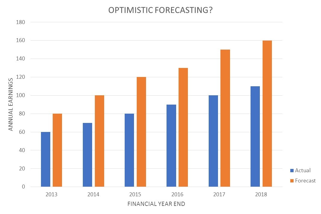 Earnings and value - optimistic forecasting
