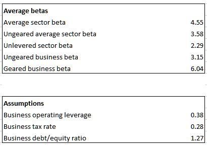 summary betas