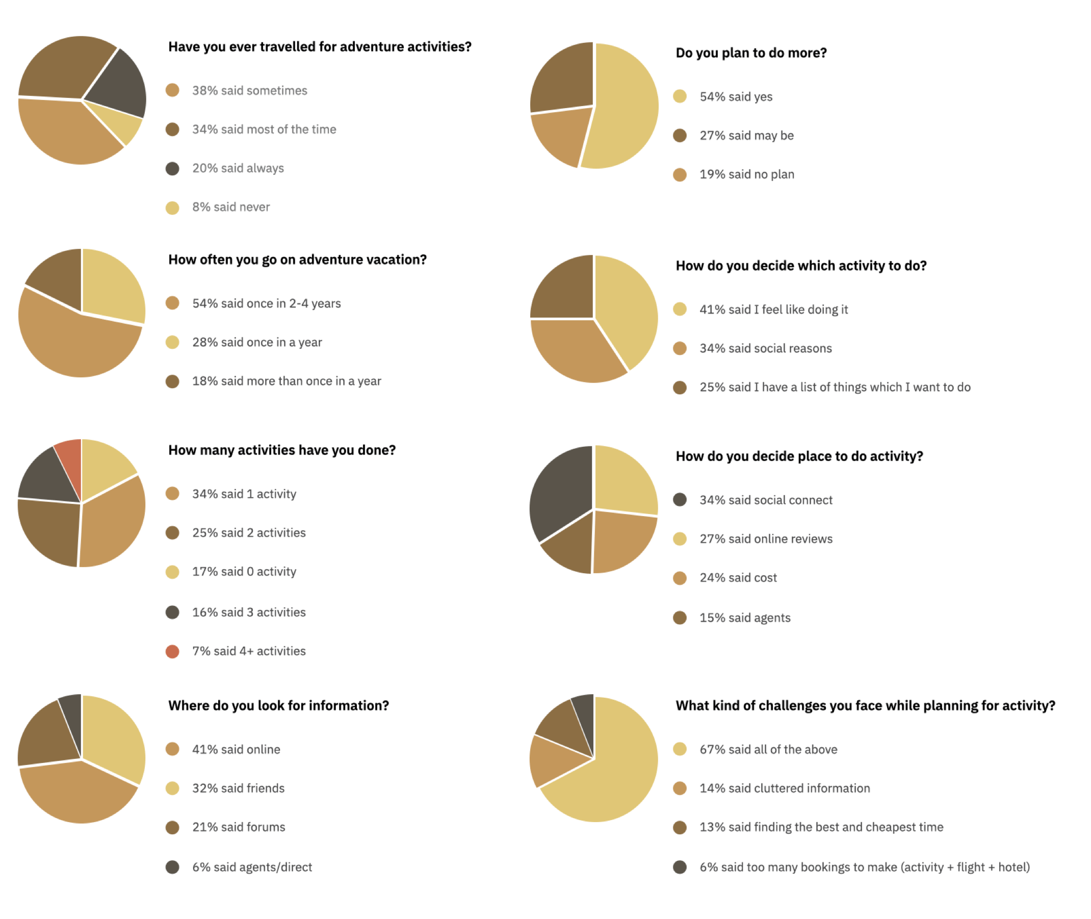 Survey-results