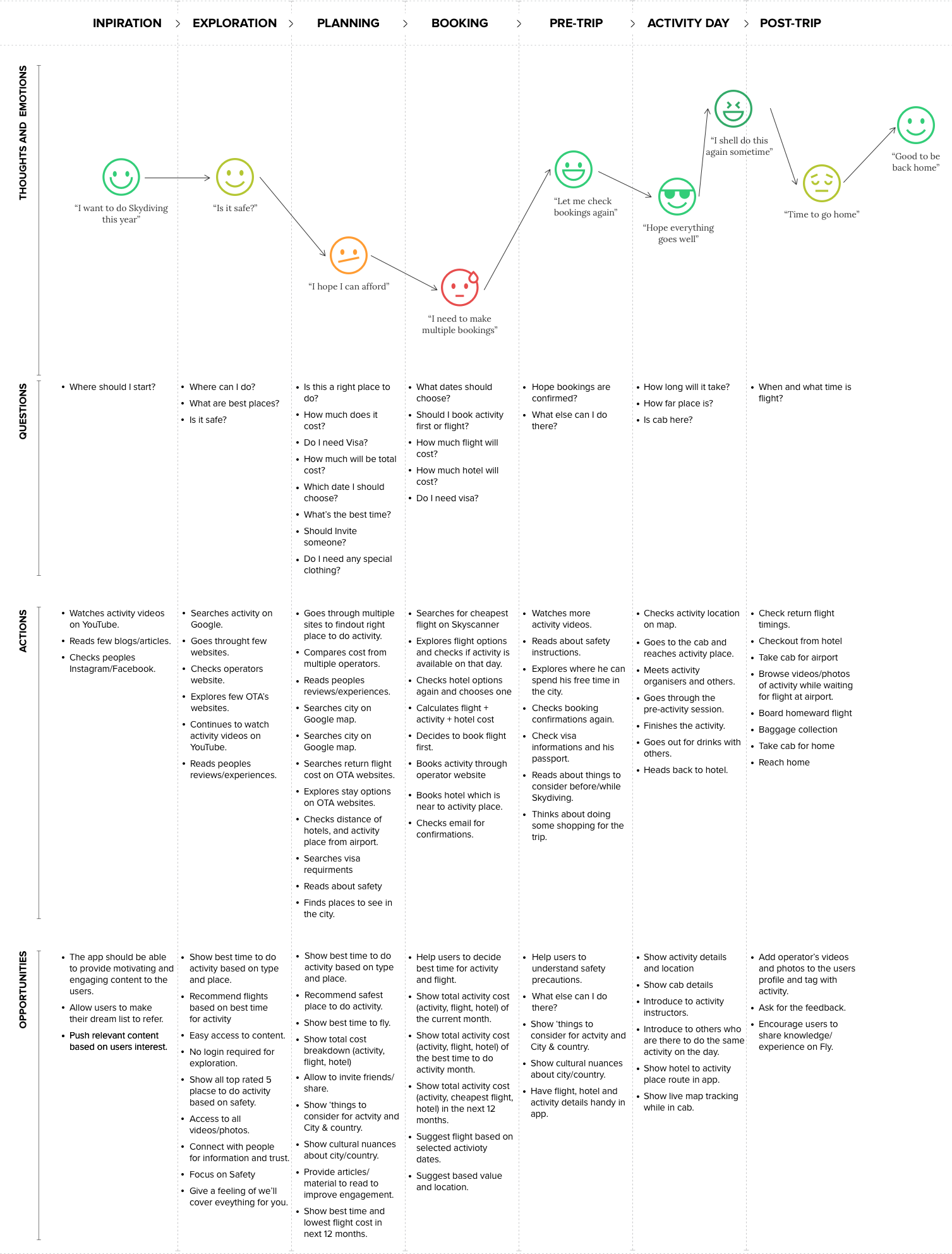 User-Journey-Map2
