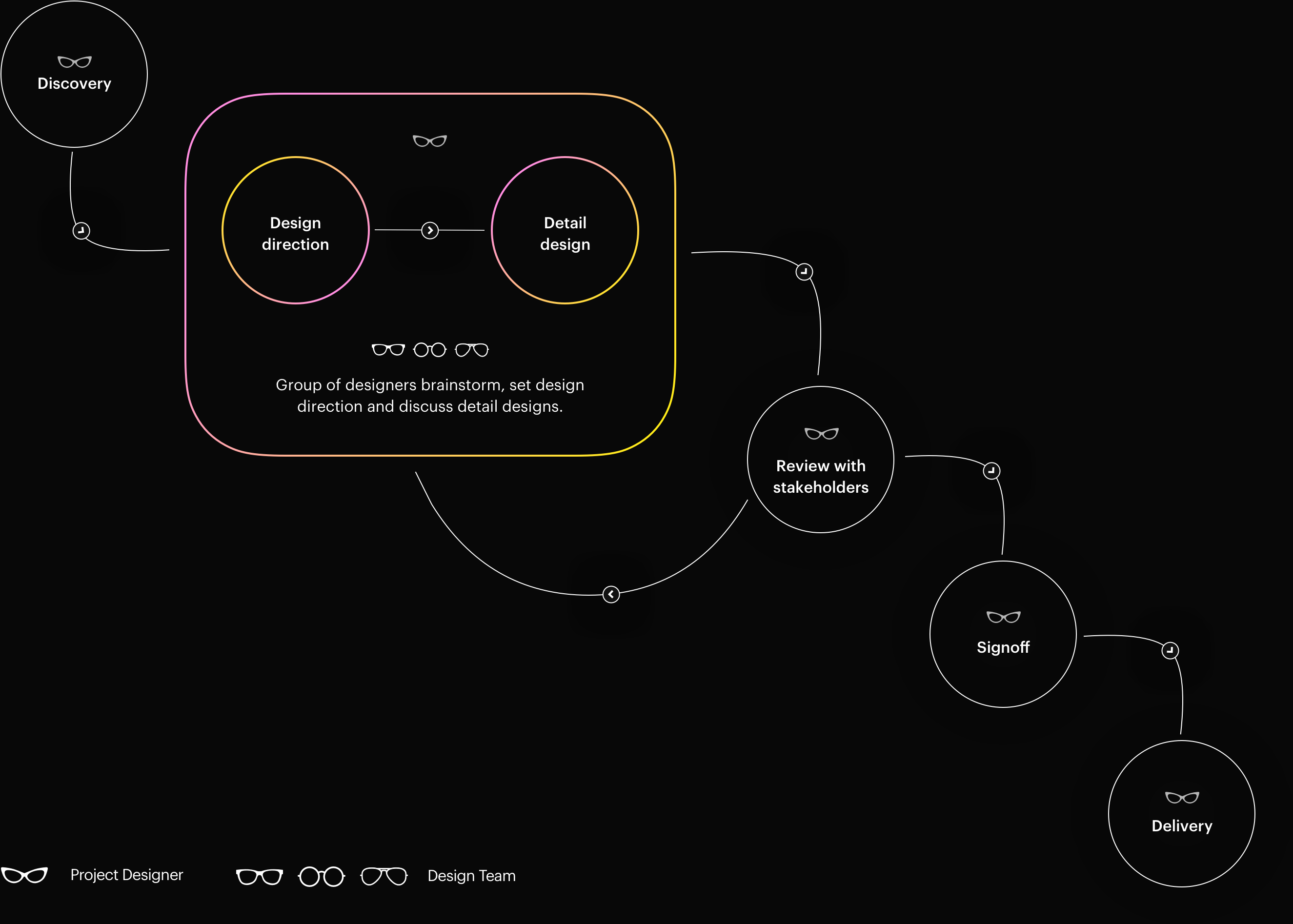 CDP-process