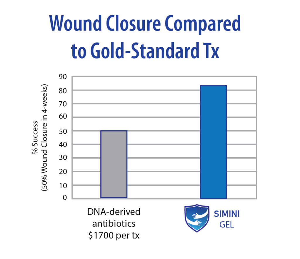 Gel Clinical Compared to Gold Standard Tx Gel Clinical Compared to Gold Standard Tx Gel Clinical Compared to Gold Standard Tx