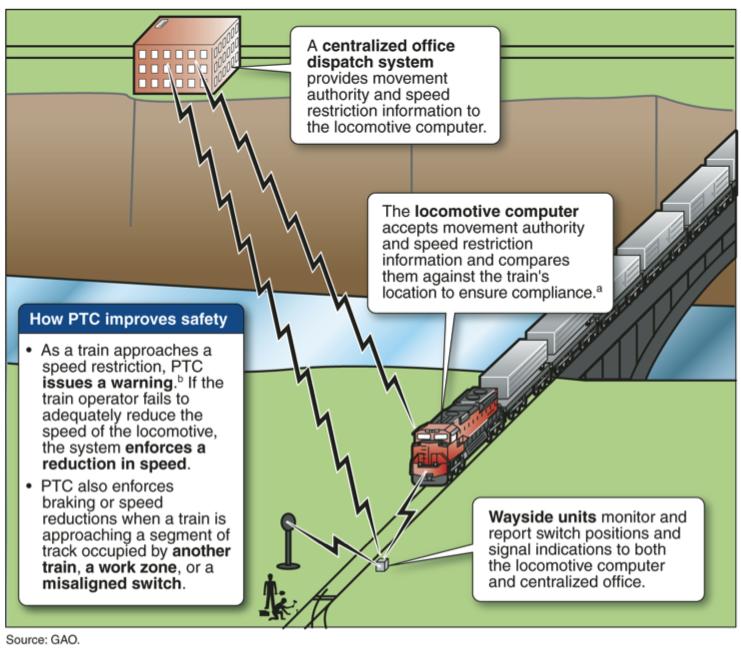 PTC Overview