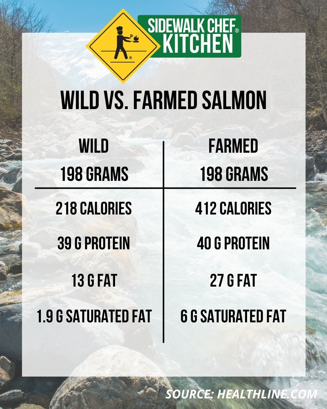 Difference between wild and farmed salmon