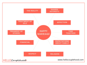 10 Keys to a Happy Marriage