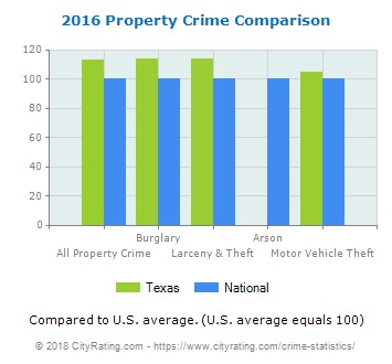 Bar graph of property crimes in 2016