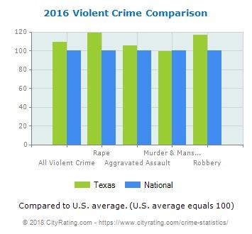 Bar graph of violent crimes in 2016
