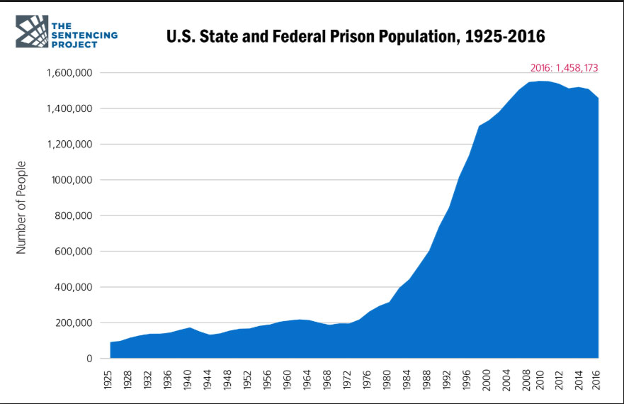 U.S. State and Federal Prison Population