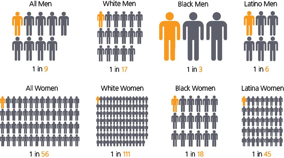 lifetime likelihood of incarceration by color
