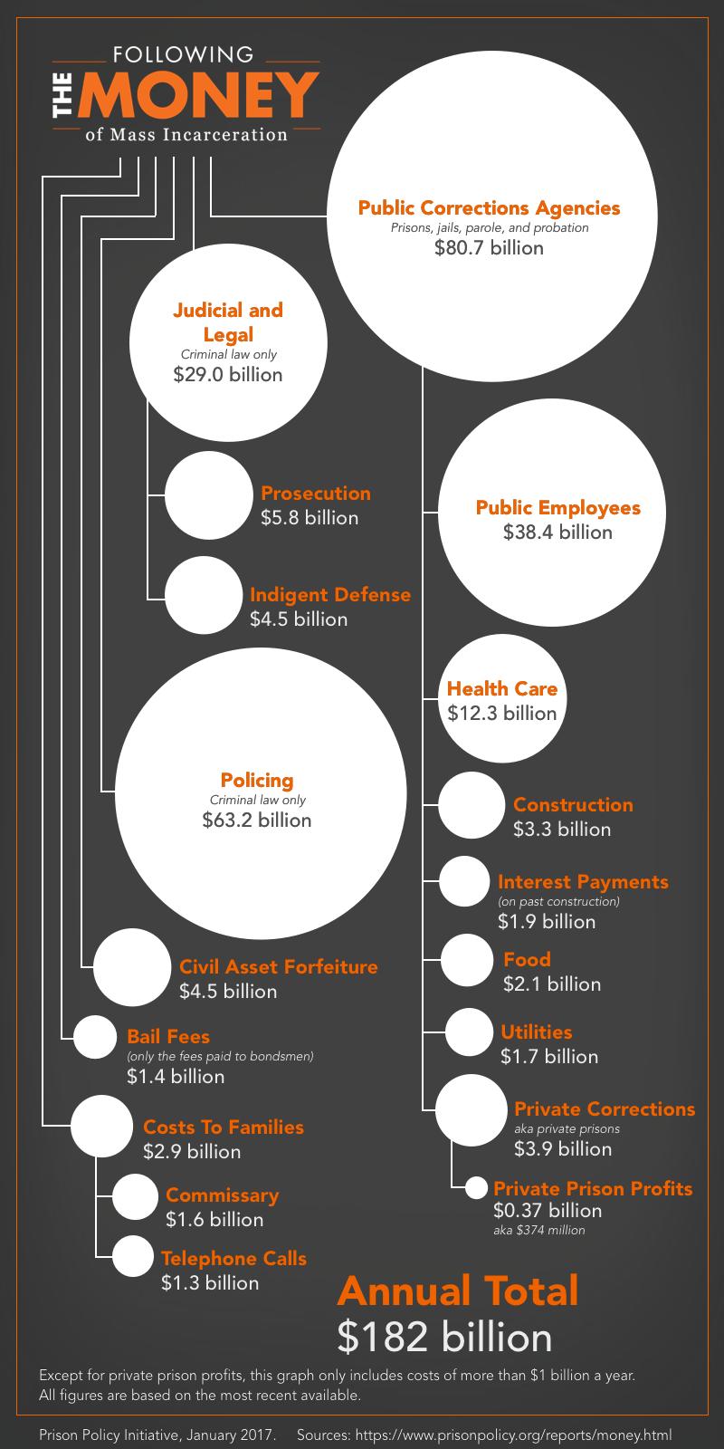 Mass Incarceration: Following the money