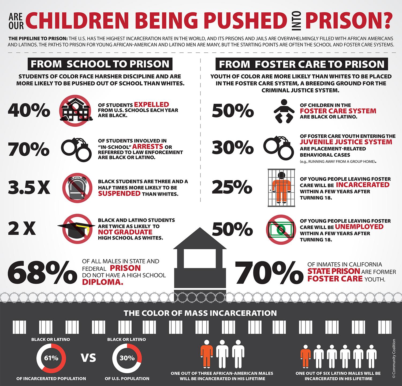 school to prison pipeline graphic