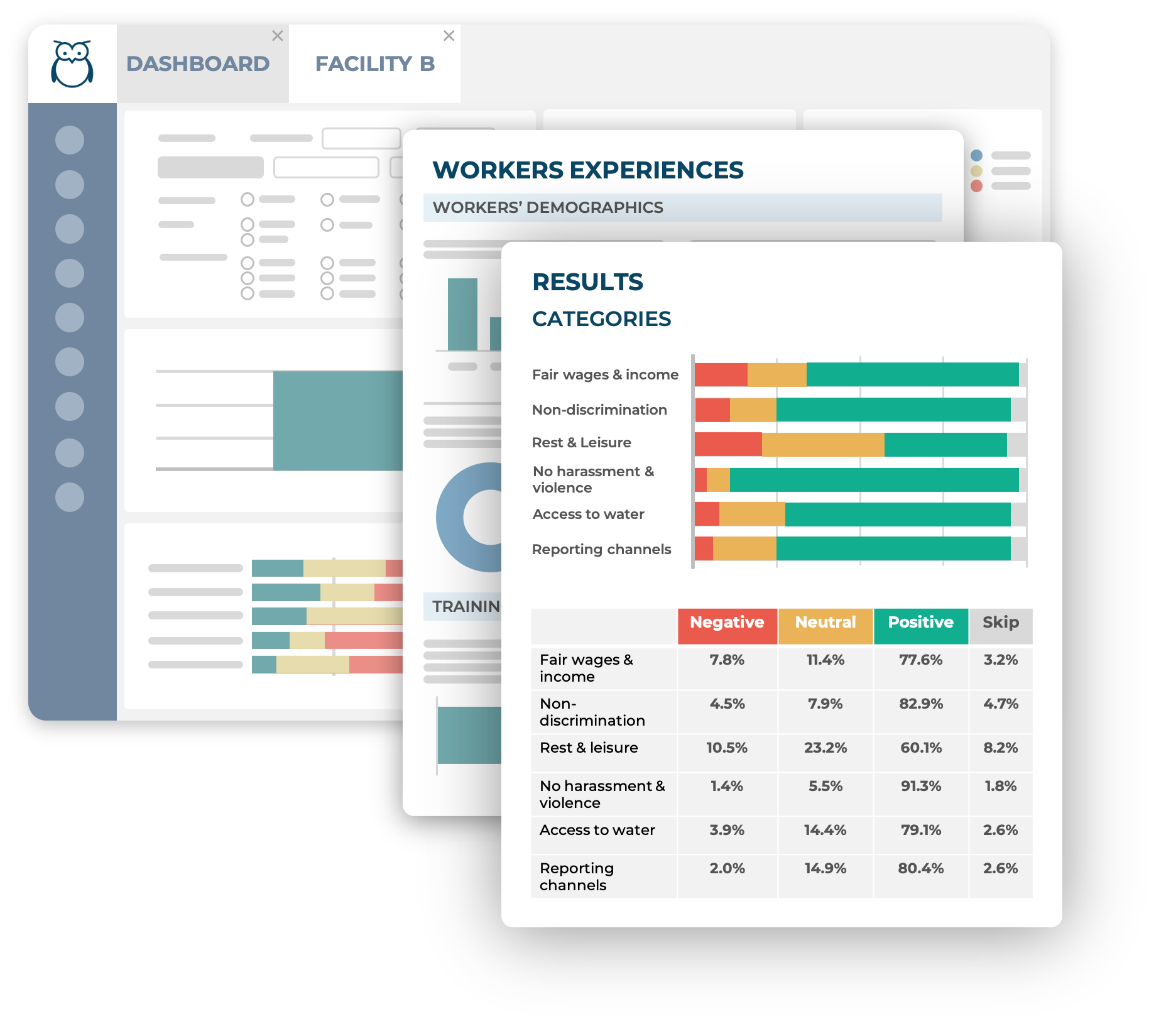Ulula dashboard and reports showing aggregated assessment results and data visualizations