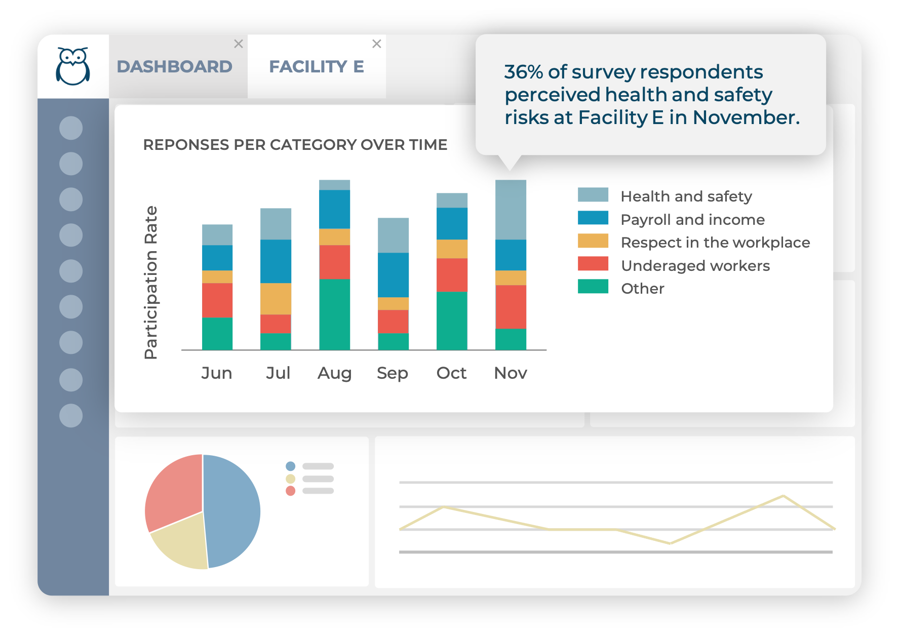 Ulula dashboard showing anonymous aggregated survey responses from workers and communities