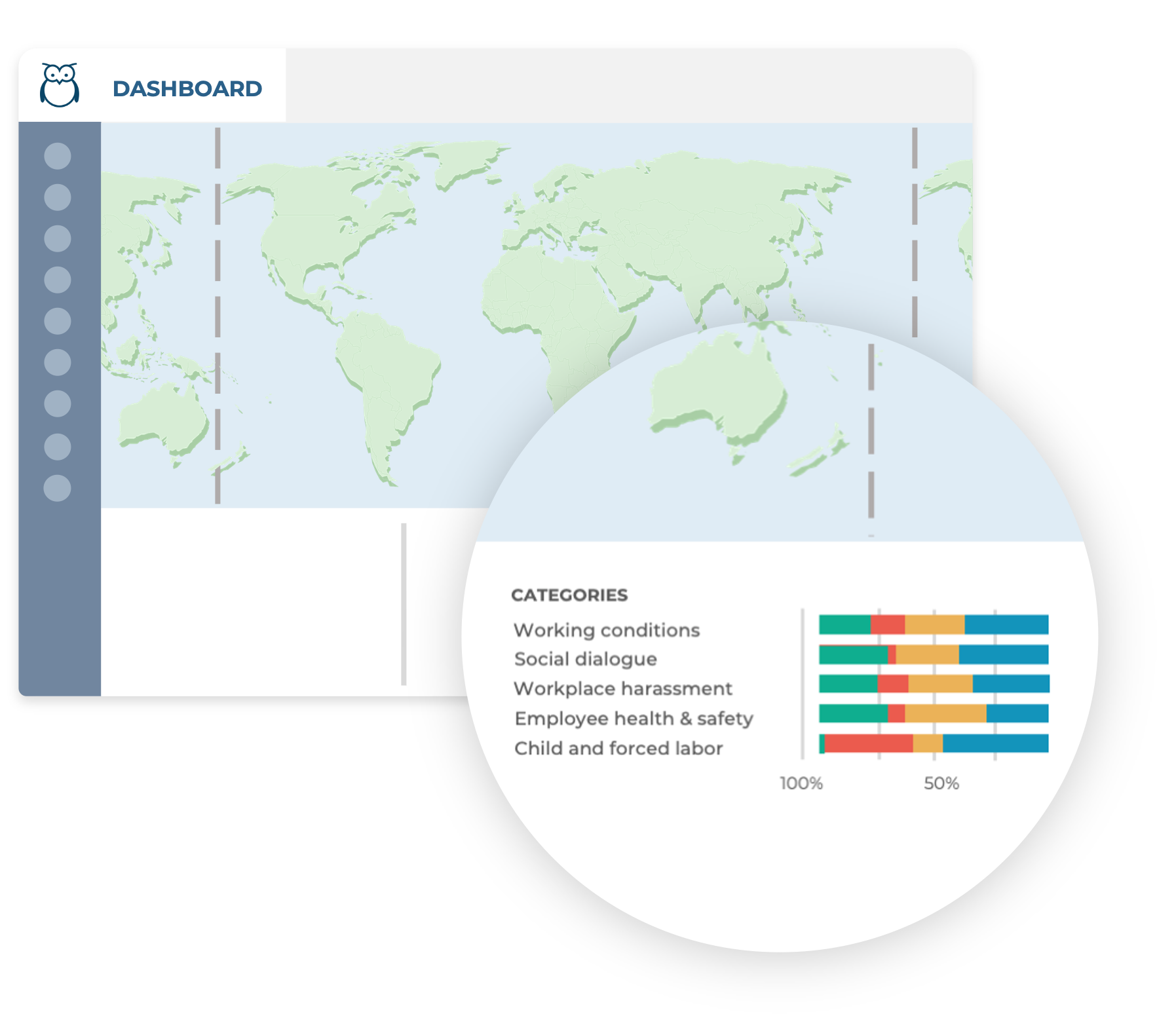 Ulula dashboard widget showing aggregated survey responses across key indicators