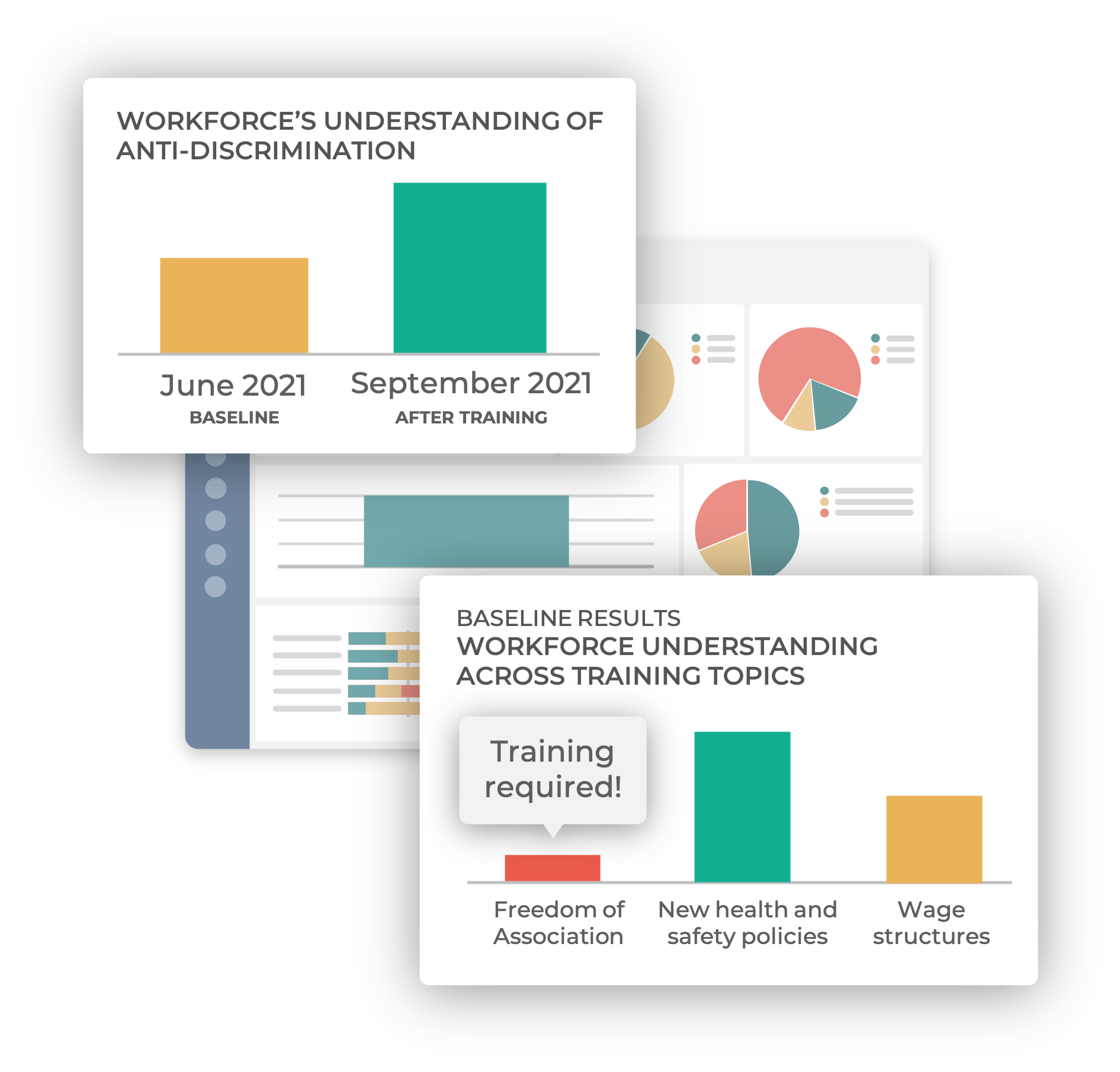 Ulula dashboard with data visualizations showing an increase in worker understanding of training topics and a pop-up message highlighting topics requiring additional training