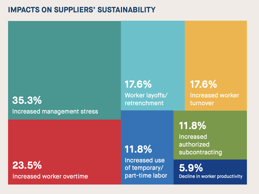 Assessing Purchasing Practices Impacts on Suppliers and Workers