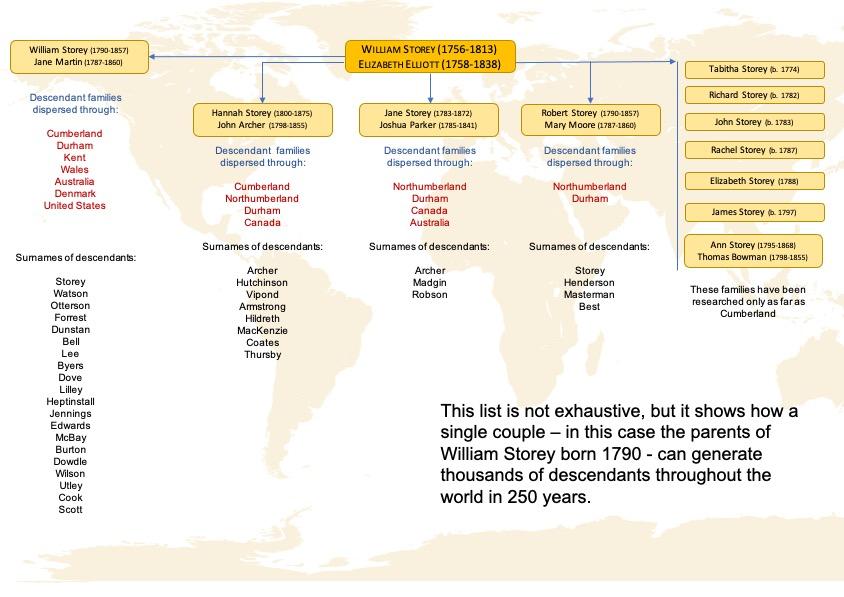 William Storey diaspora 1756-today