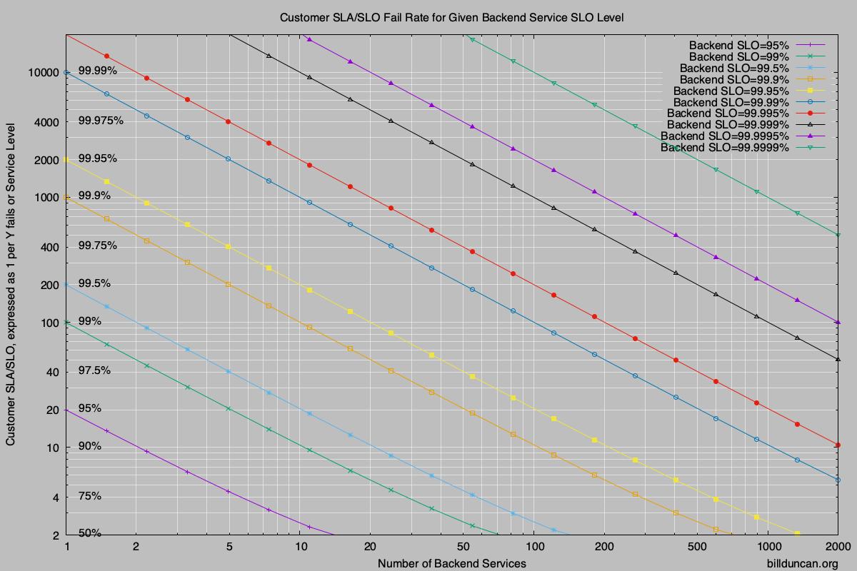SLA/SLO Rates