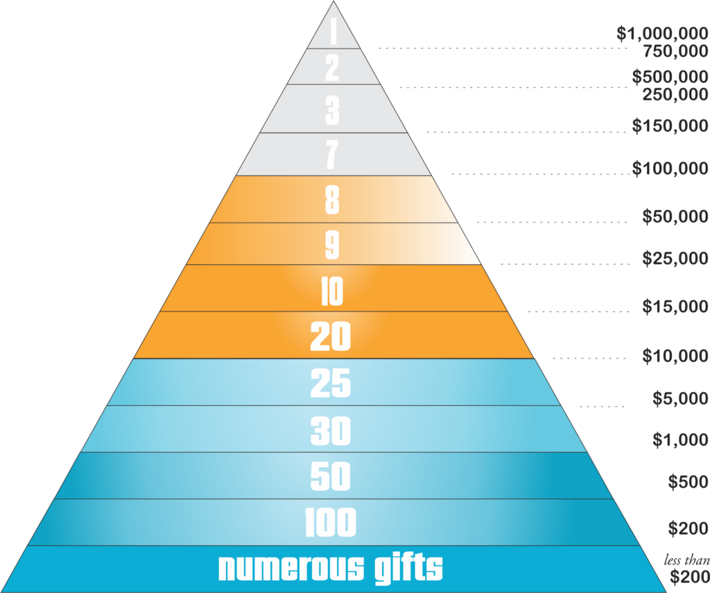 ELEVATE Giving Pyramid
