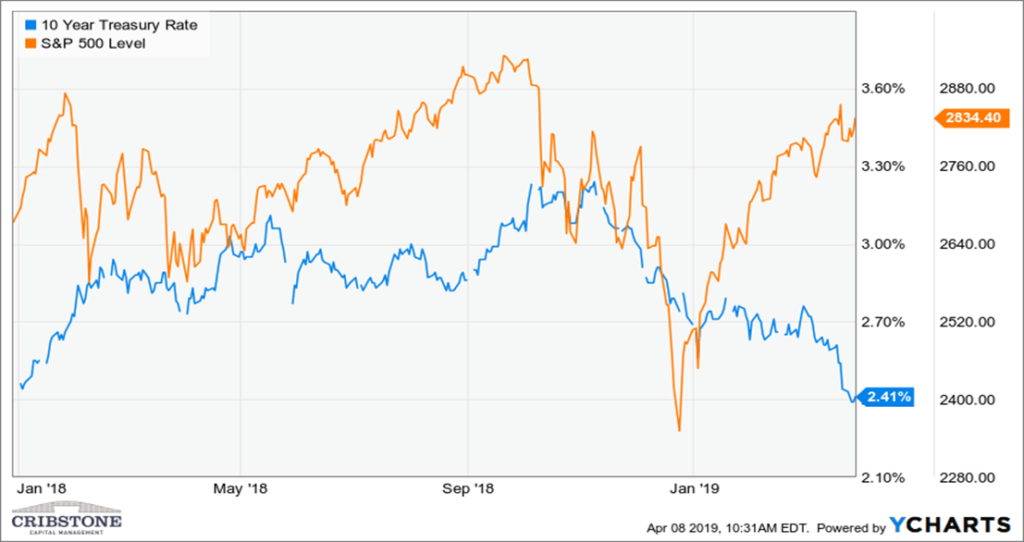 Image of chart showing the 10 Year Treasury Note and S&P 500.