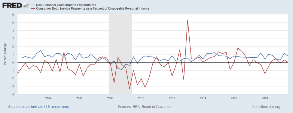 Personal Consumption Expenditures and Consumer Debt Service Payments chart.