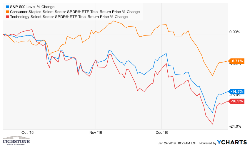 Image showing S&P 500, Consumer Staples and Technology Select returns for the 3rd quarter of 2018.