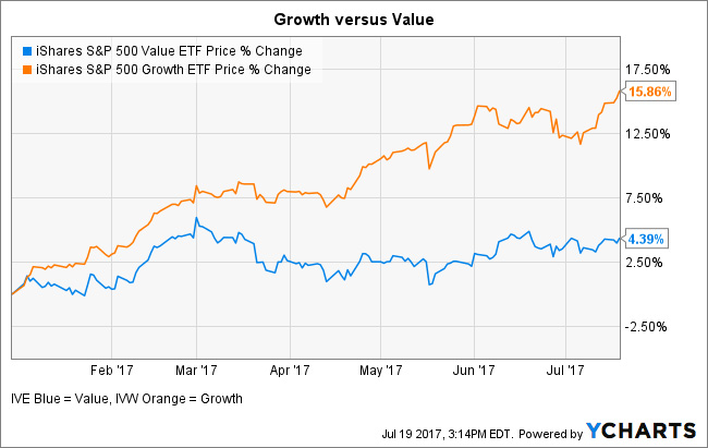 Growth v. Value chart helps explain pro-growth policies.