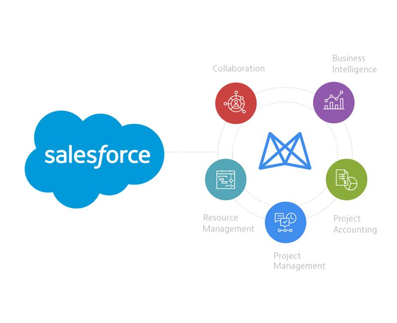 salesforce-whyklst
