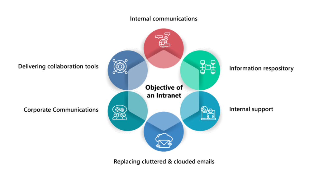 Objective of an intranet