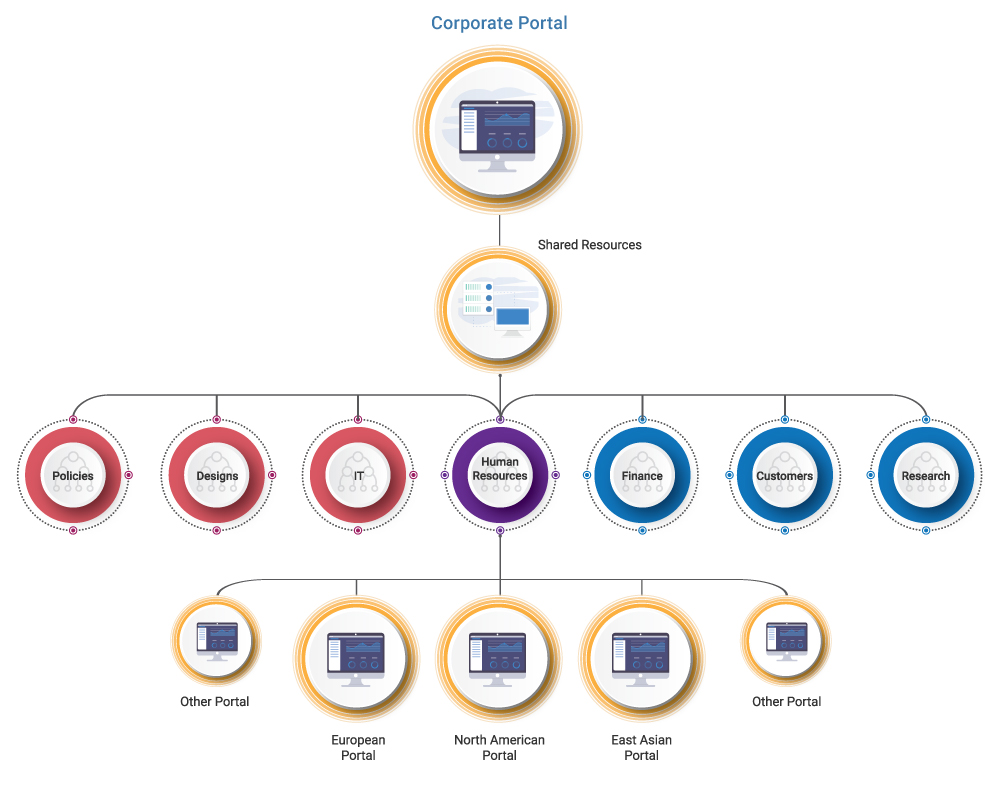 SharePoint-Global-Intranet-Taxonomy