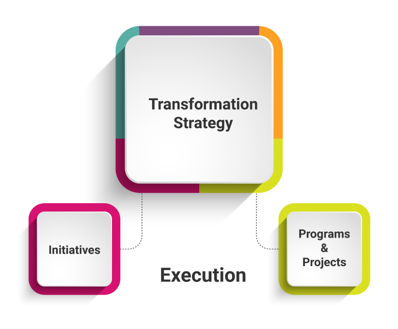 transformation-strategy