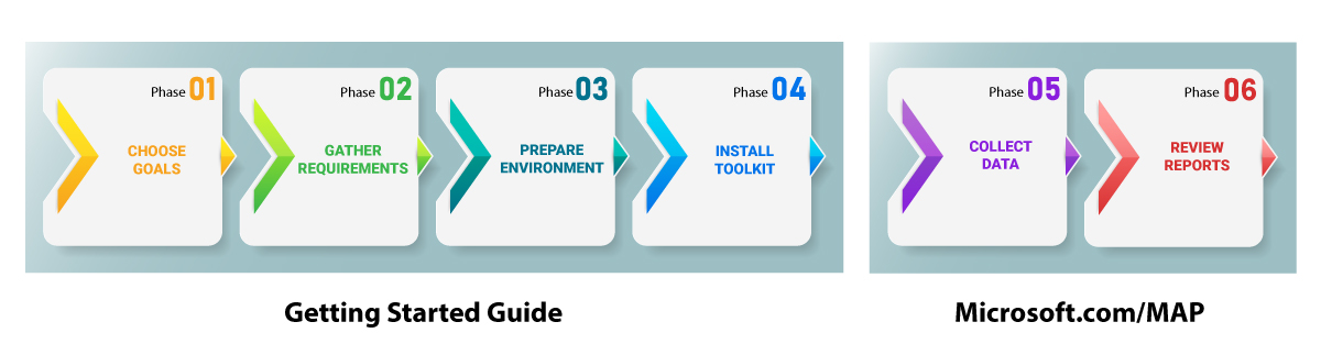 Microsoft-Assessment-and-Planning-Toolkit