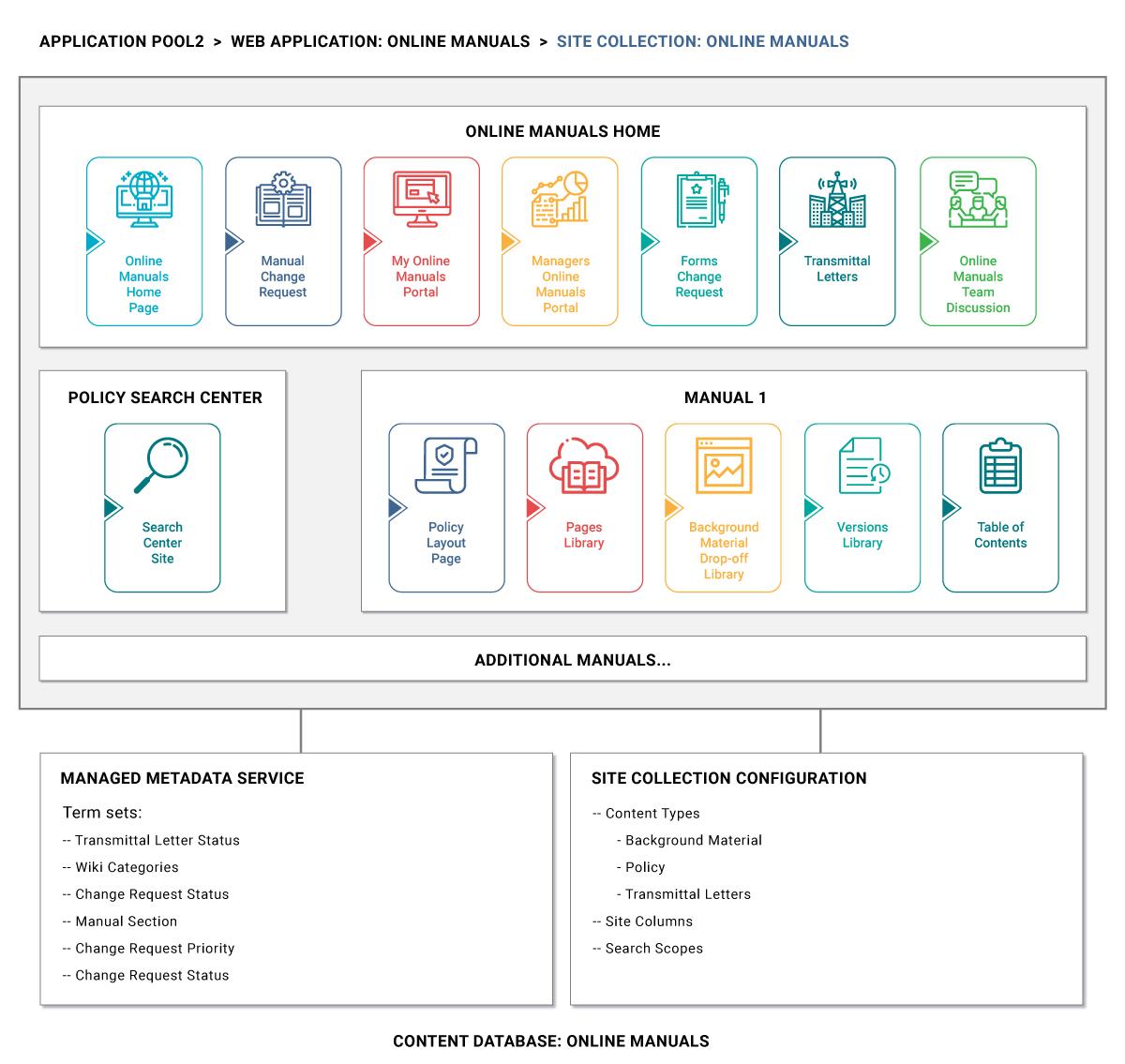 klst-healthcare-sharepoint-industry-offerings