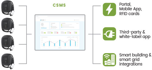 CSMS management