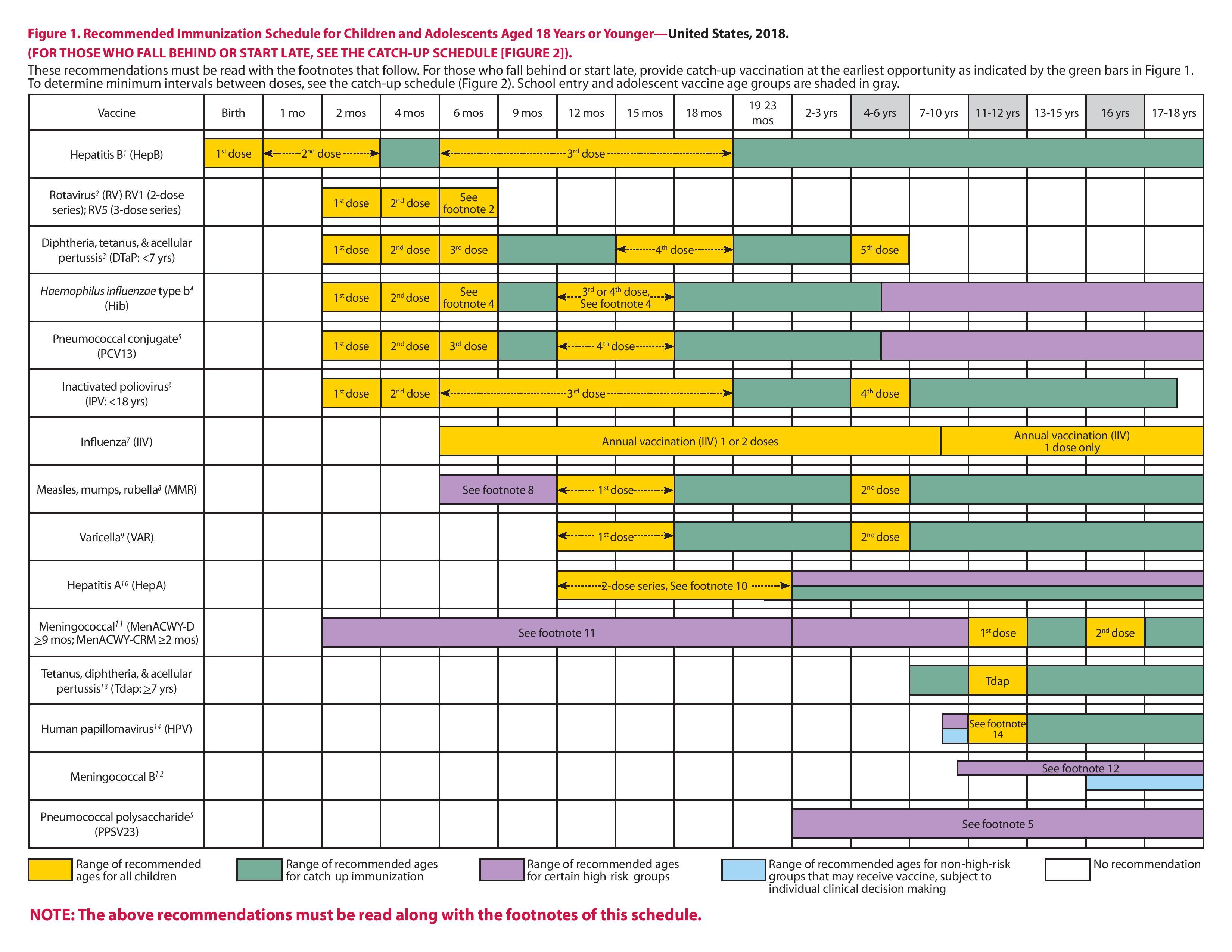 Vaccine Schedule 2018 jpg