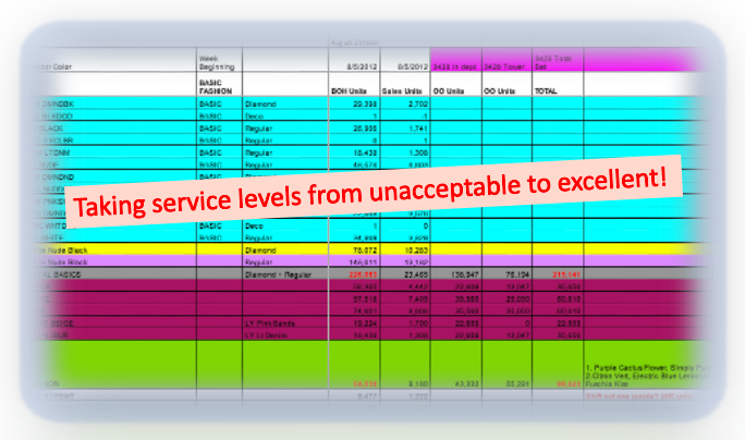 A picture indicating service levels were weak but then became excellent due to discussion with operations team
