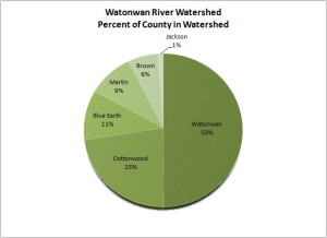 Watonwan River Watershed - Percent of County in Watershed