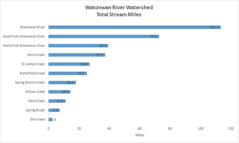 Watonwan River Watershed - Total Stream Miles